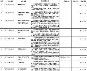 工信部公布25项纺织行业新标准