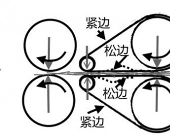是罗拉传动胶圈的吗?——牵伸机构力学分析