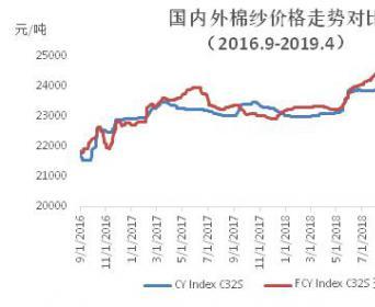 最新棉纺企业调查报告——企业产销下降,成品库存上升