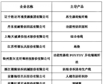 """13家纺织企业上榜第一批专精特新""""小巨人""""企业名单"""