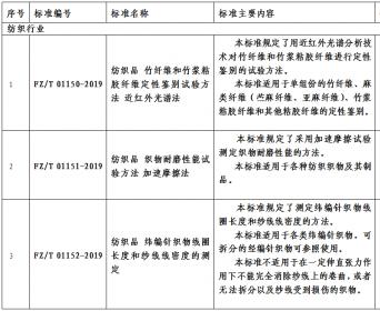 工信部批准《粘胶纤维色纺纱》等30项纺织行业标准