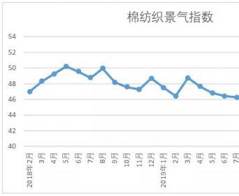 最新出炉!2020年2月中国棉纺织行业景气报告